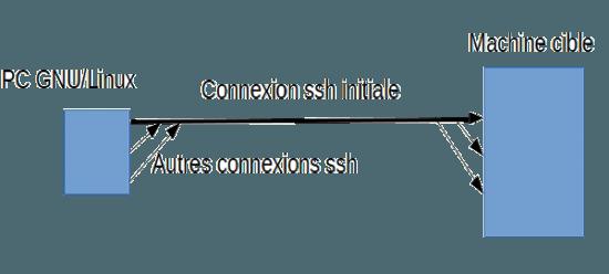 ssh-multiplexage